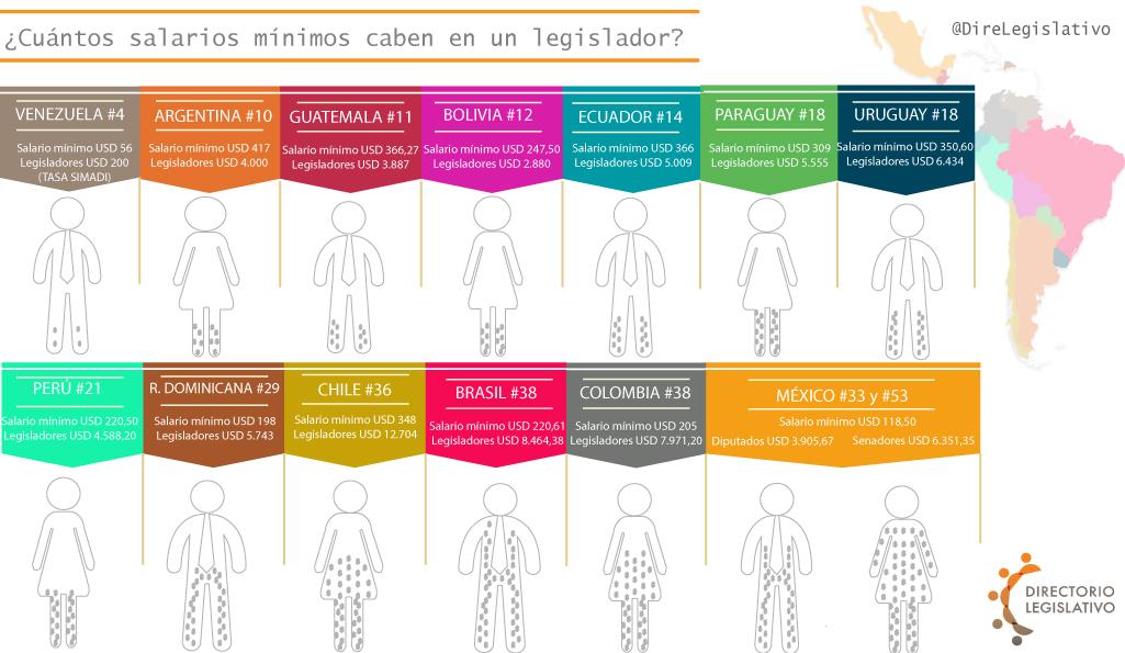 ¿Son los diputados venezolanos los peor pagados del continente? Infograf...