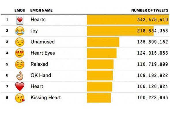 Los emoticones son muy populares en las redes sociales.
