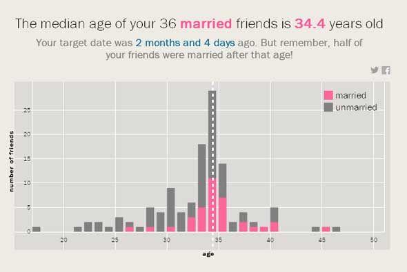 Facebook predice cuánto te casarás
