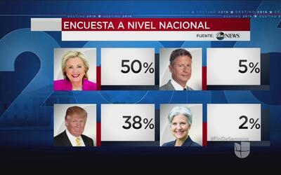Encuesta revela que Clinton aventaja a Trump por 12 puntos