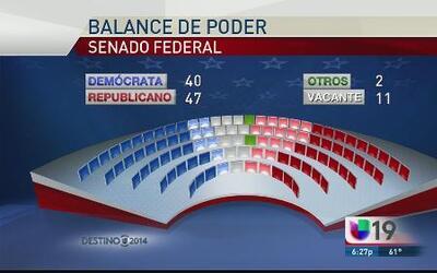 Republicanos arrasan con las posiciones en el senado federal