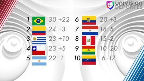 Tabla de posiciones de CONMEBOL 2