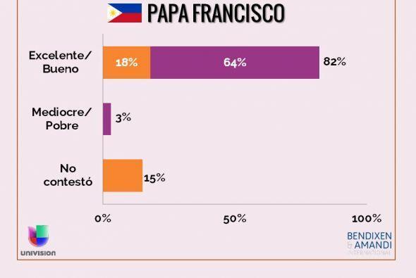 ¿Cómo evaluaría el trabajo que el papa Francisco ha...