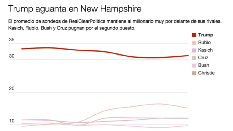 Trump en las encuestas