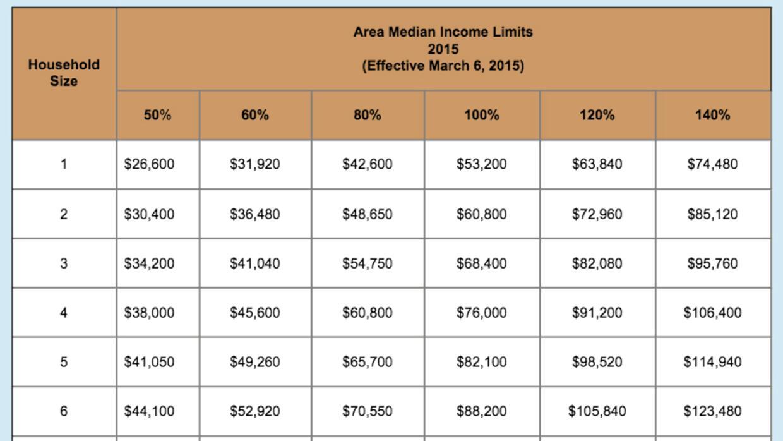 Zona límite de ingreso mediano