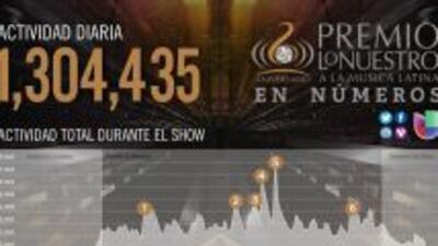 El evento se llevó el récord de audiencia durante la noche del jueves. (...