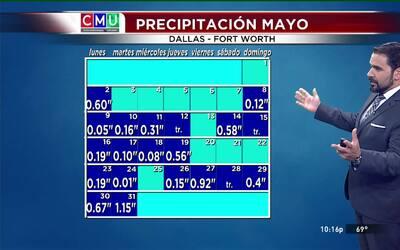 El tiempo: mayo lluvioso y junio.... otro poco