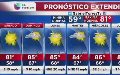 Subirá la temperatura este sábado 22 de octubre