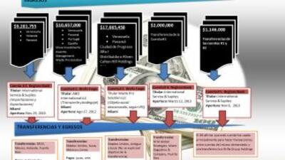 El gráfico muestra las cuentas congeladas por el IRS.