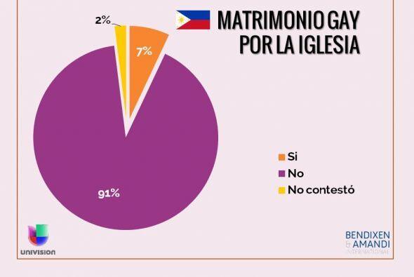 ¿Usted está a favor o en contra del matrimonio entre dos p...