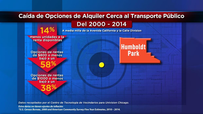 Caída de opciones de alquiler cerca del transporte público en Humboldt P...