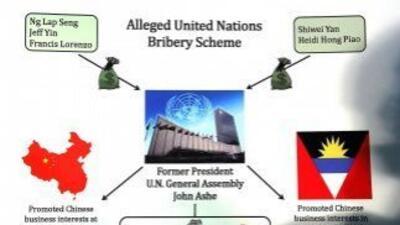 Gráfico del caso de sobornos y corrupción en la ONU