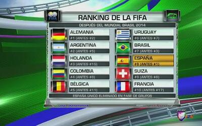 Los Rankings de la FIFA no dicen lo que sucedió en el mundial