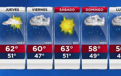 Fuertes lluvias y vientos este jueves en Los Ángeles por la aproximación...