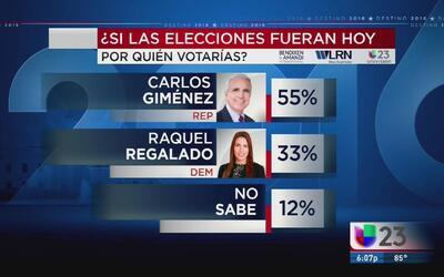 Una encuesta exclusiva coloca a Carlos Giménez como el favorito para gan...
