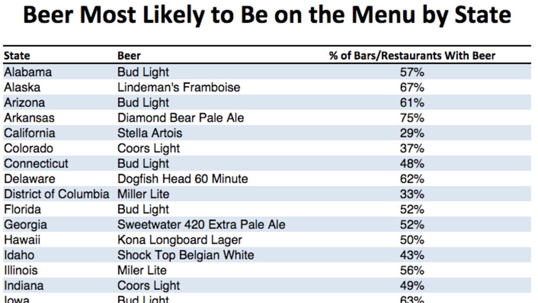 Tabla de cervezas más populares por estado