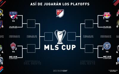 Playoff Bracket MLS 2016