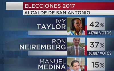 Habrá segunda vuelta para decidir quién será alcalde de San Antonio