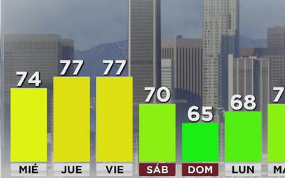 Cielo despejado y temperaturas bajas para este martes en Los Ángeles