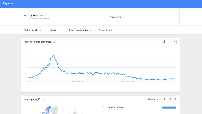 A las 14:00 aumentaron las búsquedas.