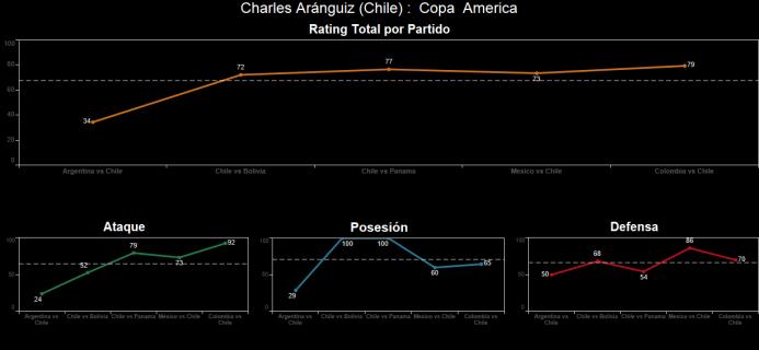 El ranking de los jugadores de Colombia vs Chile Spanish-18.png