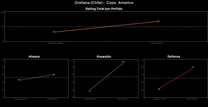 El ranking de los jugadores de Chile vs Bolivia Orellana.png