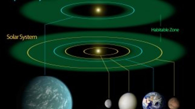 La NASA anunció que el telescopio espacial Kepler confirmó por primera v...