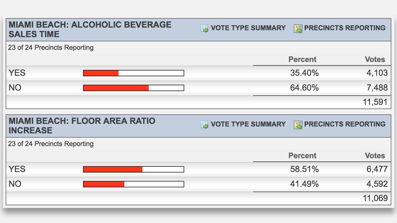Miami Beach también votó por dos propuestas.