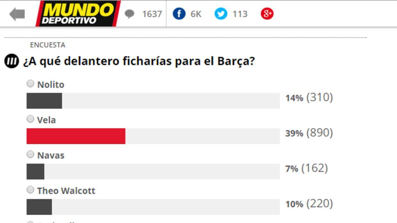 Carlos Vela es el favorito de los aficionados al Barcelona