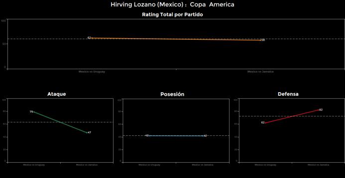 El ranking de los jugadores de México vs Jamaica Hirving%20lozano.png