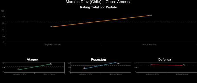 El ranking de los jugadores de Chile vs Panamá Marcelo%20Di%CC%81az.png