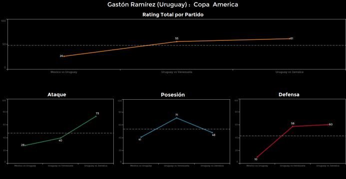 El ranking de los jugadores de Uruguay vs Jamaica Gaston%20Ramirez.png