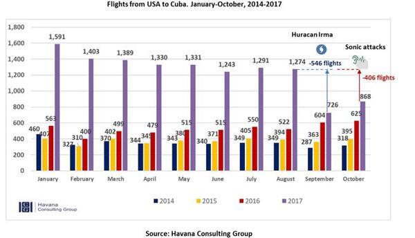 U.S. flights to Cuba
