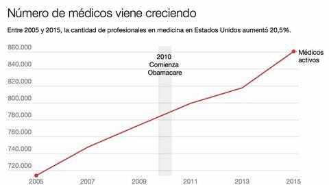 Grafico doctores imagen