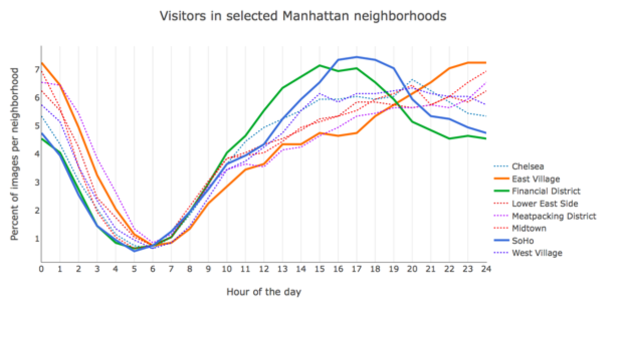 Visitors in selected Manhattan neighborhoods