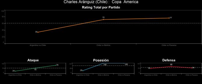 El ranking de los jugadores de Chile vs Panamá Charles%20Ara%CC%81nguiz.png