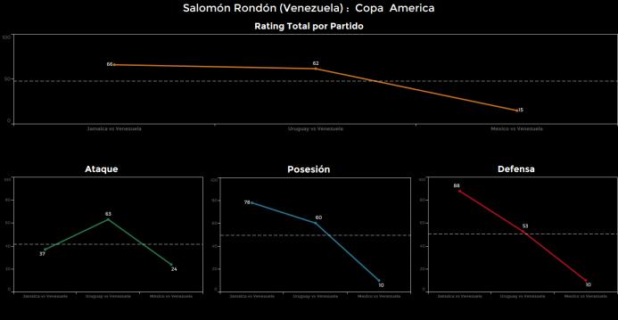 El ranking de los jugadores de México vs Venezuela Salomon%20Rondon.png