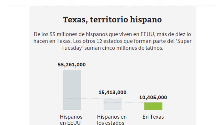 Supermartes: la estrategia demócrata tras los hispanos de Texas 2.PNG