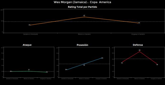 El ranking de los jugadores de Uruguay vs Jamaica Wes%20Morgan.png