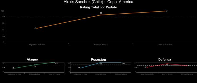 El ranking de los jugadores de Chile vs Panamá Alexis%20Sa%CC%81nchez.png