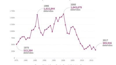"""Trump se queja de la """"entrada masiva"""" de inmigrantes a EEUU. Las cifras lo contradicen"""