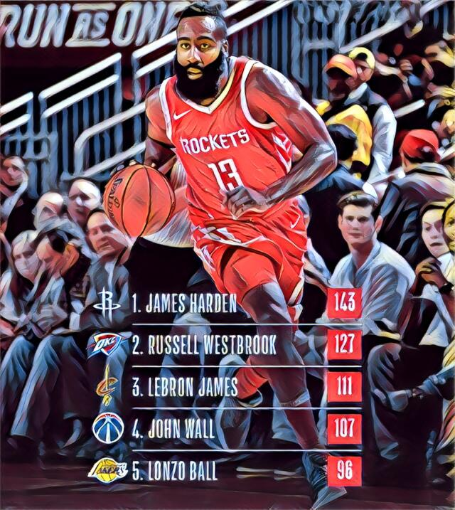 Asistencias - James Harden (143) / Russell Westbrook (127) / LeBron Jame...
