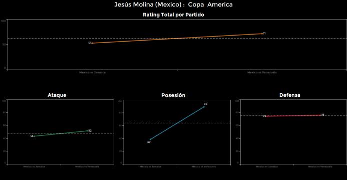 El ranking de los jugadores de México vs Venezuela Jesus%20Molina.png