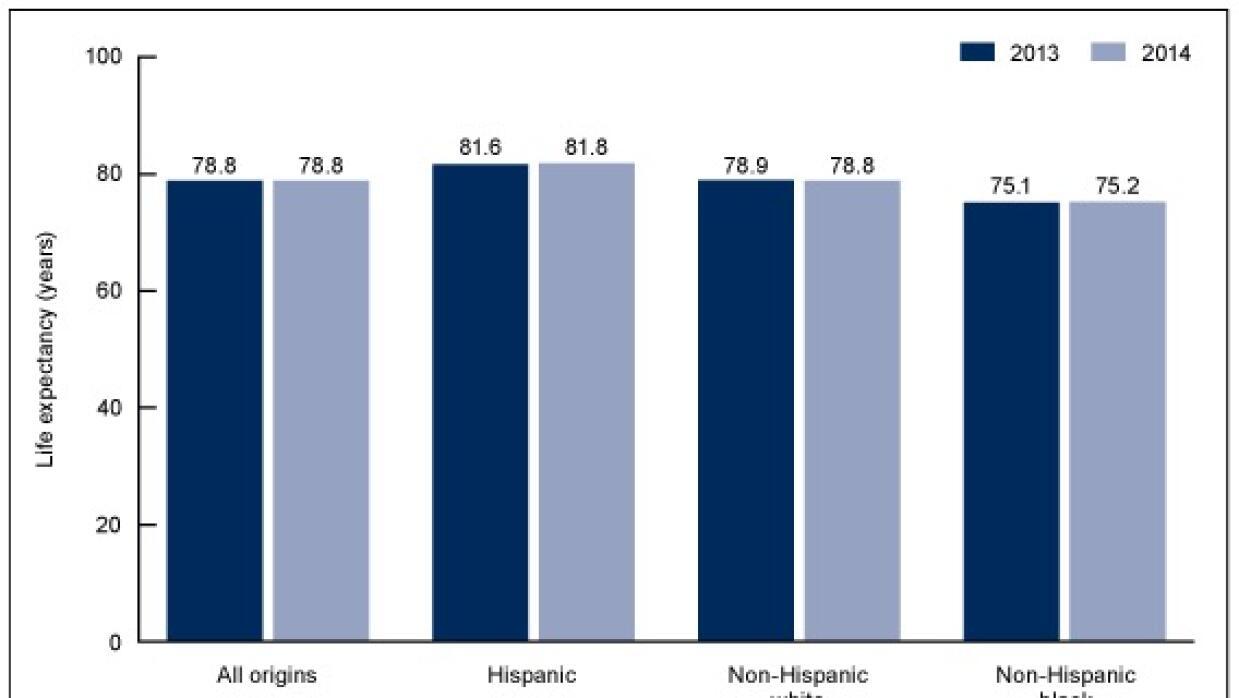 Expectativa de vida en los habitantes de EEUU (2013-2014)