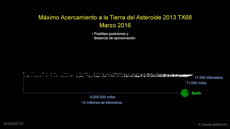 Distancia entre el asteroide y la Tierra