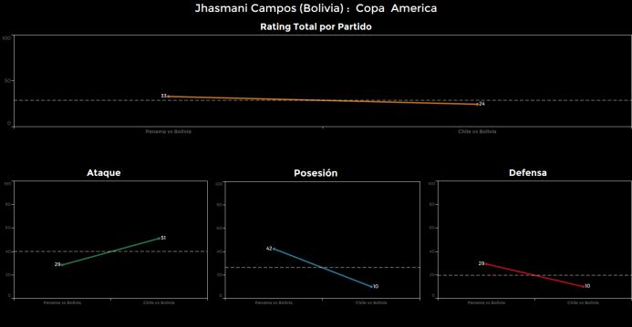 El ranking de los jugadores de Chile vs Bolivia jhasmani%20Campos.png