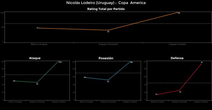 El ranking de los jugadores de Uruguay vs Jamaica Nicolas%20Lodeiro.png