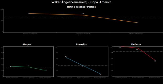 El ranking de los jugadores de México vs Venezuela Wilker%20Angel.png