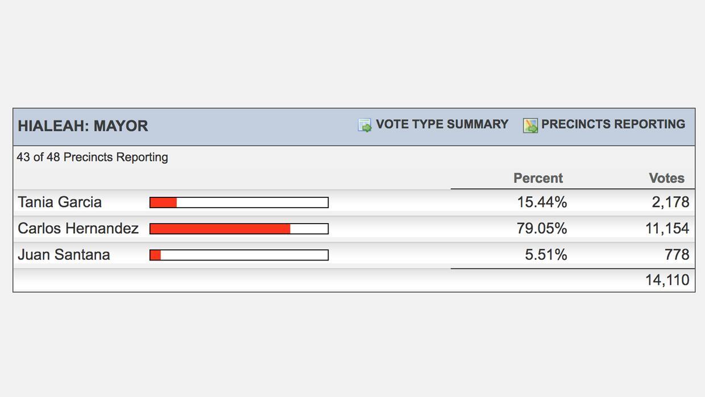 Resultados elecciones de alcalde en Hialeah.