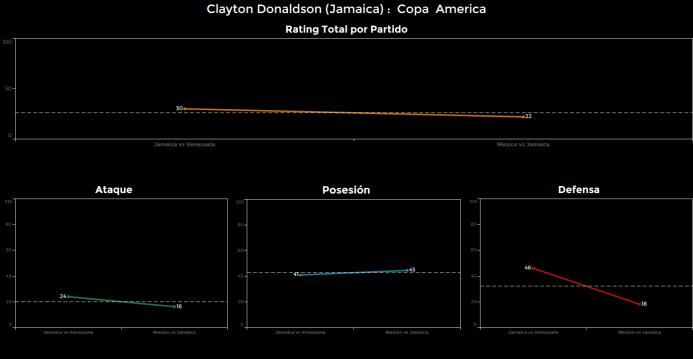 El ranking de los jugadores de México vs Jamaica Clayton%20Donaldson.png